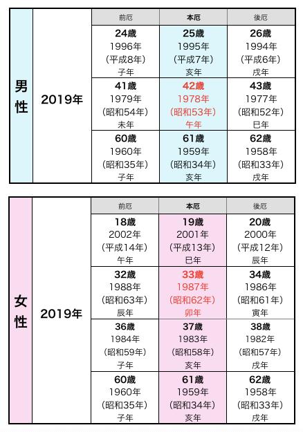 2019年厄年早見表