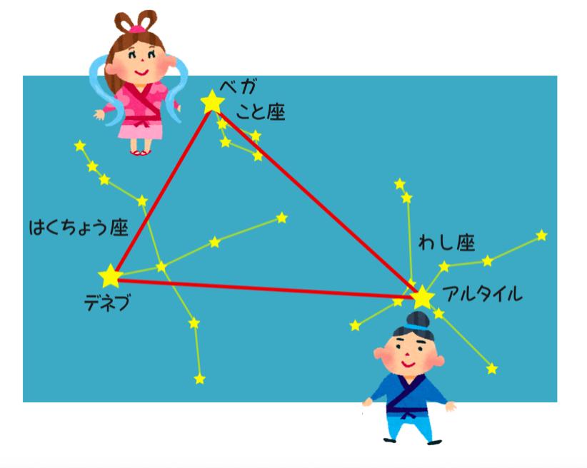 七夕 夏の大三角形