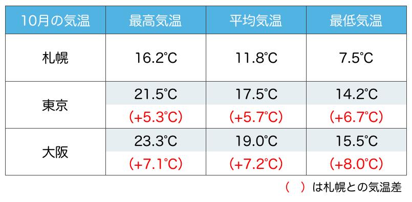 10月 北海道 気温